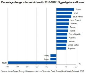 Crescita dei patrimoni e delle disuguaglianze sociali