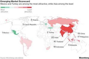 Bloomberg: Polonia al 4° posto tra i mercati emergenti più attraenti