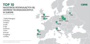 Polonia Oggi: Cracovia, Katowice e Poznań tra le città europee in testa per sviluppo tecnologico